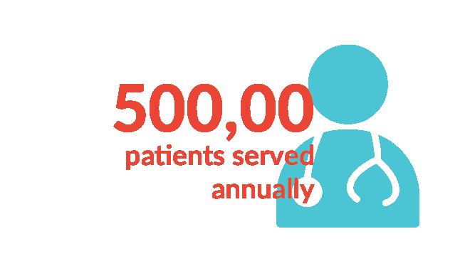 patients served